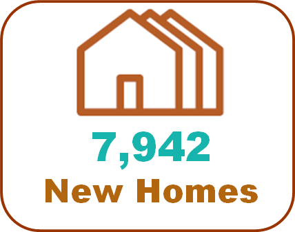 7942 new homes approved since 2015